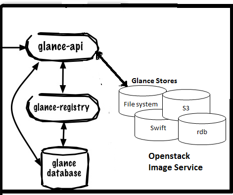 openstack glance image store