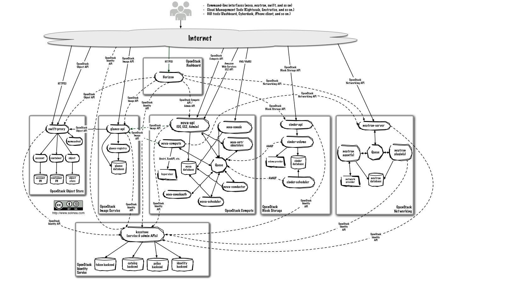 openstack logical architecture2