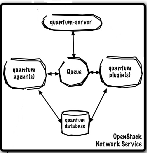 openstack neutron network