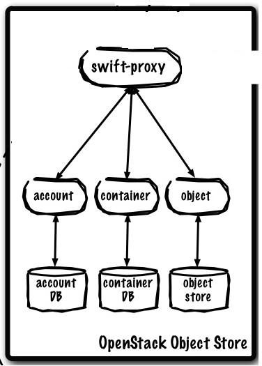 openstack swift object storage
