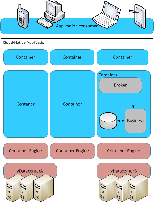 01 container microservice